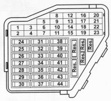 Passat 3B Sigorta numaraları ve açıklamaları