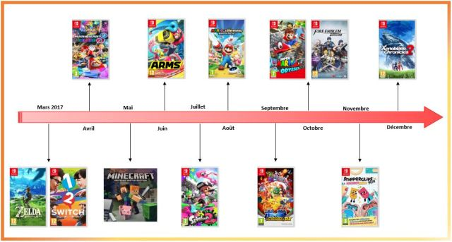 Calendrier des jeux Switch 2017