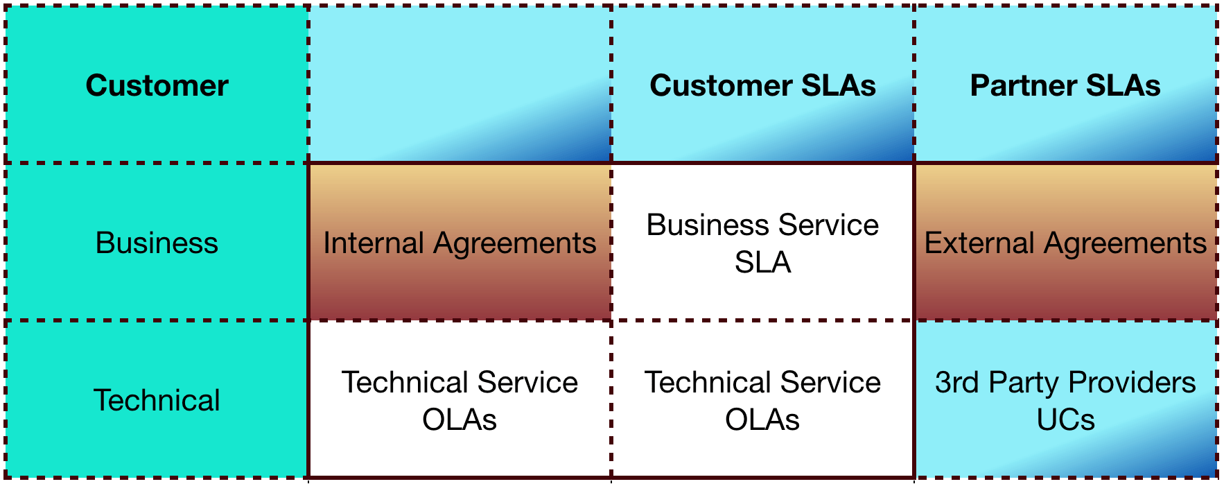 WHAT IS BUSINESS SERVICE LEVEL AGREEMENT(SLA)? - IT Service Management