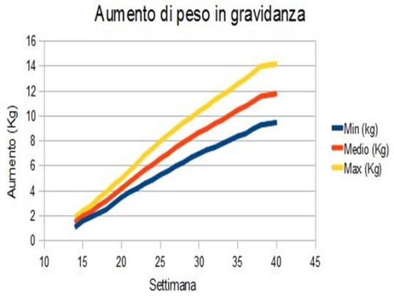 tabella peso gravidanza