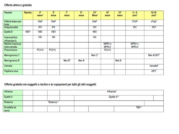 Nuovo Calendario Vaccinale.Costo Vaccini Bambini Regione Per Regione Quali Sono Gratis