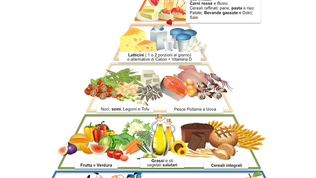 La Piramide Alimentare Spiegata Ai Bambini Passione Mamma