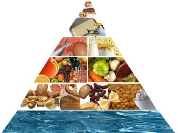 foto piramide alimentare