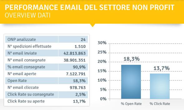 email-settore-non-profit