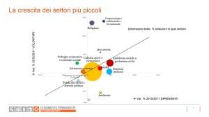 Censimento-Istituzioni-non-profit-2017-slide13 la crescita dei settori più piccoli