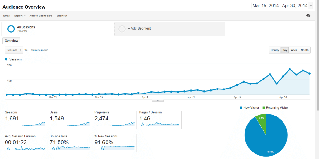 first-month-traffic