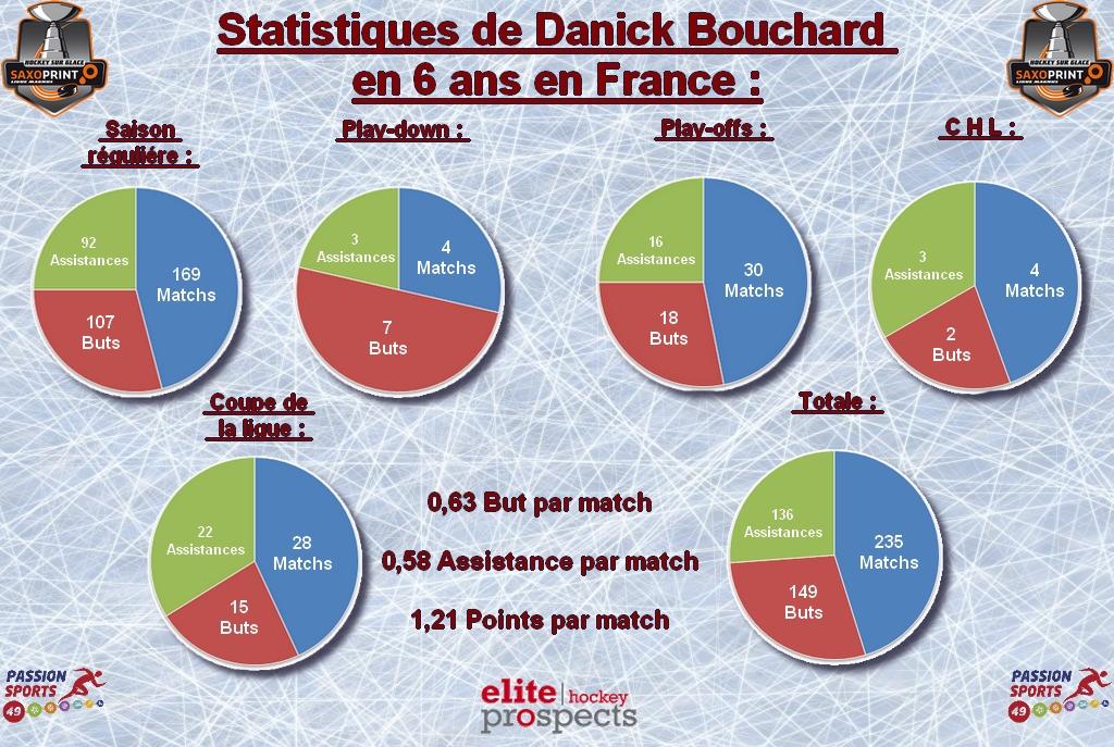 Stat d.bouchard