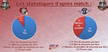 Les statistiques d'après match game 38
