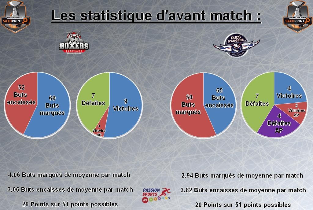 Stat d'avant match game 36