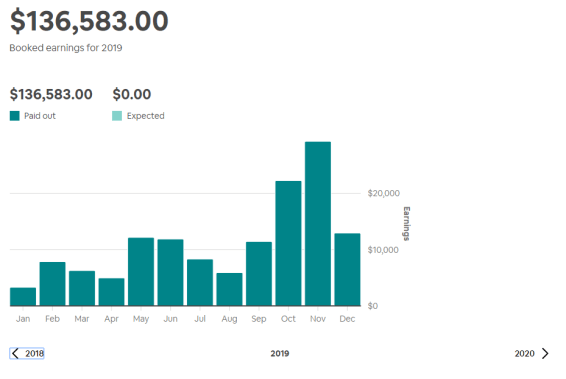 2019 Airbnb Rental Arbitrage totals
