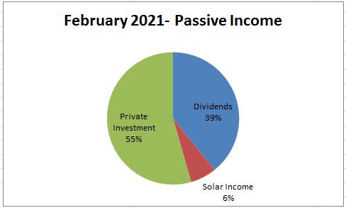 February 2021 Passive income