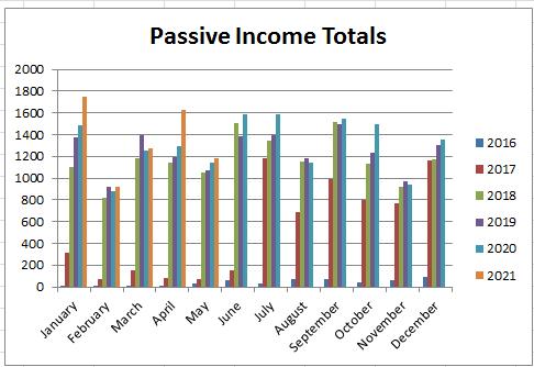 can graph residual income