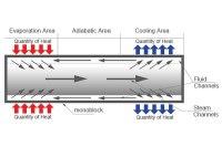 Composite Superconducting Flat Heat Pipe | Eagtop