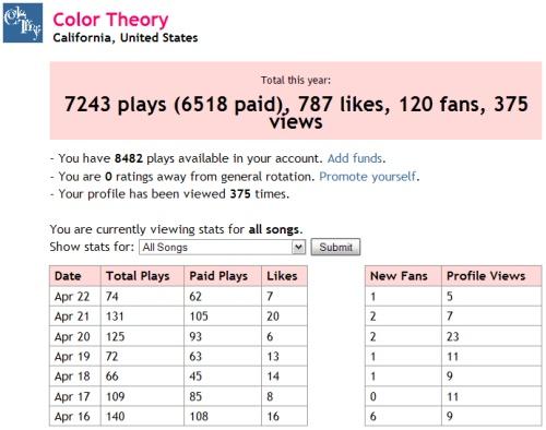 Color Theory stats on Jango