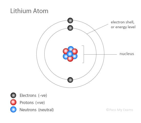 neon atom diagram directv swm wiring lithium model great installation of free engine image for user magnesium