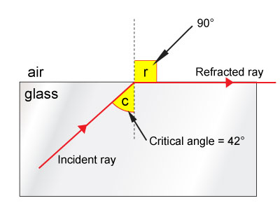 Refractive Index, Total Internal Reflection, Optical