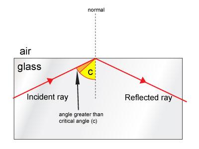 Refractive Index, Total Internal Reflection, Optical