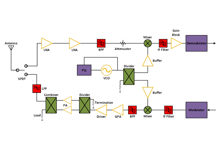 rf transmitter and receiver block diagram 2005 dodge neon wiring diagrams for microwave systems transceiver