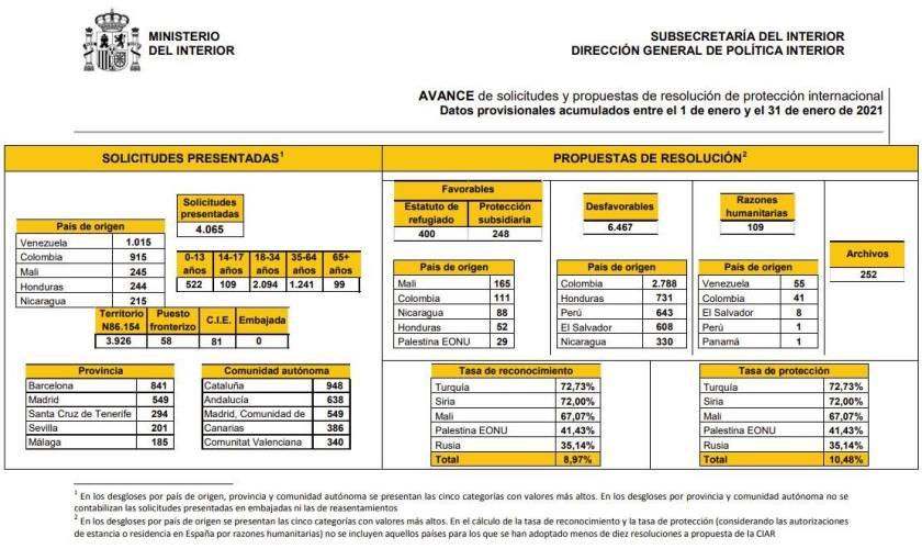 Ministerio del Interior. Datos de Protección Internacional enero 2021.