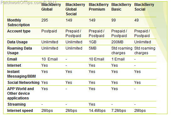Details Of Etisalat UAE BlackBerry Data Plans
