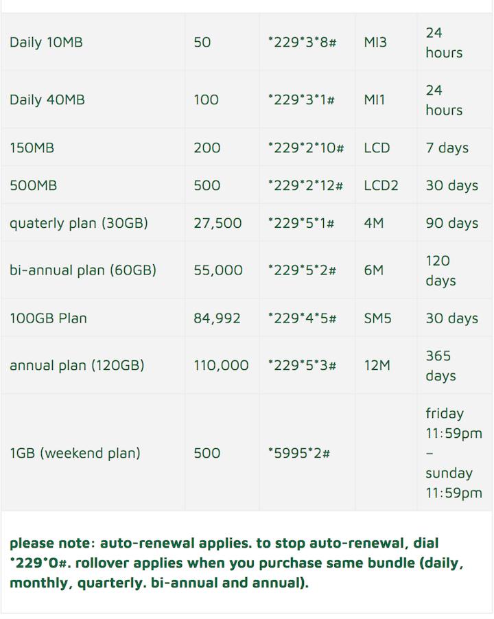 9Mobile_Nigeria Internet Data Plans 2018.png