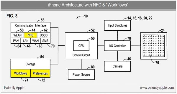 A New Social Workflow Patent from Apple Highlights