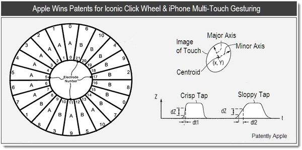 Apple Wins Patents for their Iconic Click Wheel & iPhone