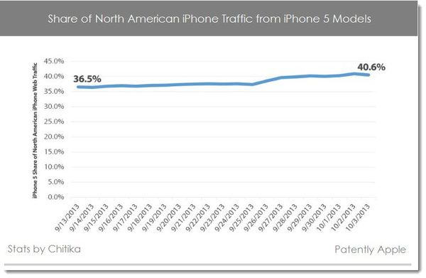 Apple on Target to Hit 50% of North American Smartphone