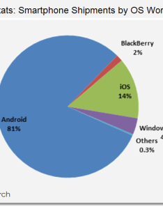 os stats smartphone shipments by world market also idc spins  tale of android vs ios in smartphones only rh patentlyapple