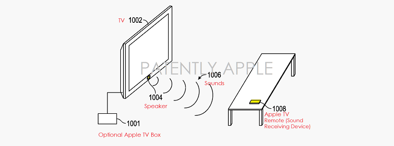 New Apple TV Inventions show Possible Future Features such