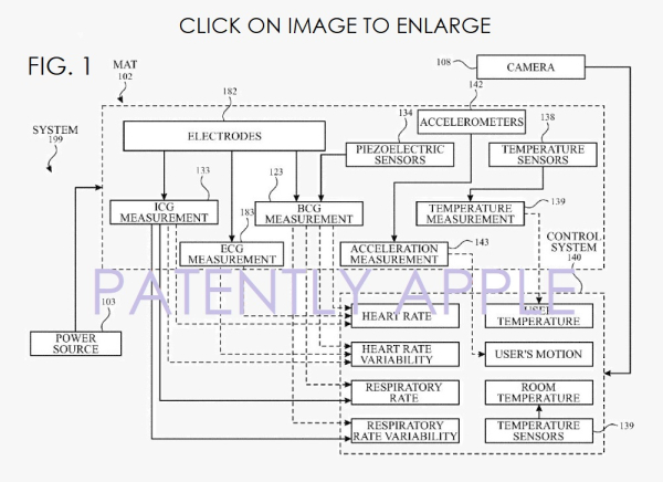 Apple Patent Reveals a Vital Signs Monitoring System