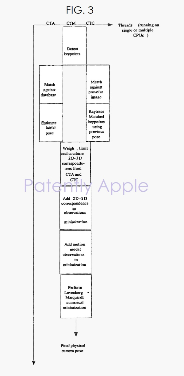 Apple Wins 48 Patents today covering Gaze Controls for