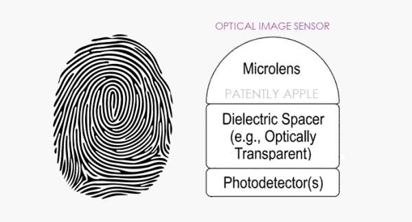 Apple's Next-Gen Touch ID uses Optical Imaging Sensors