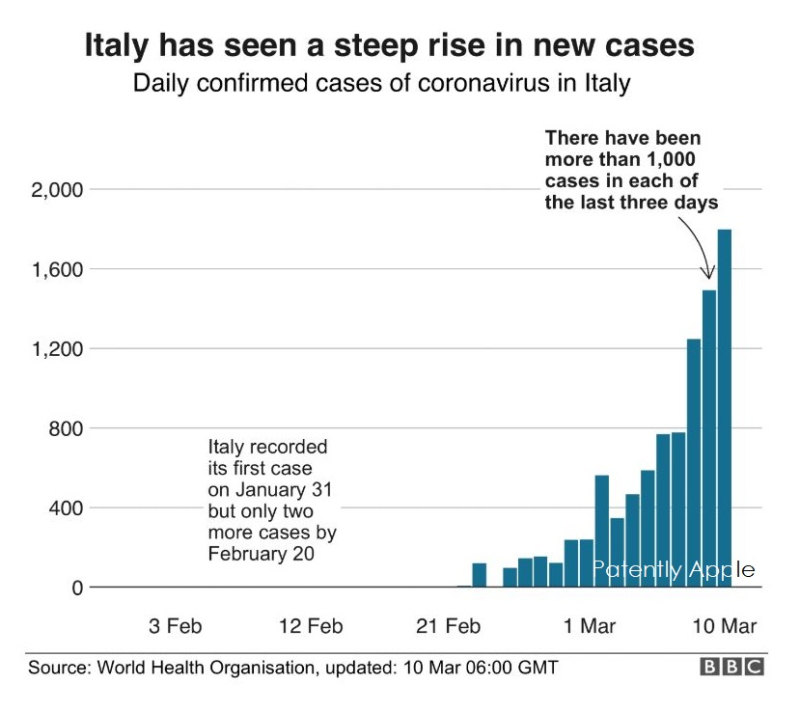 With Italy having more cases of COVID-19 Infections and Deaths ...