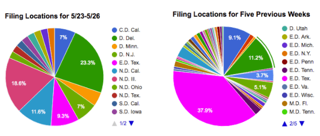 Patent litigation filing locations for 5/23-5/26 vs. previous five weeks