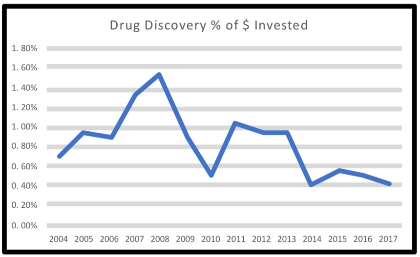 """Graphic labeled """"drug discovery % of $ invested"""""""