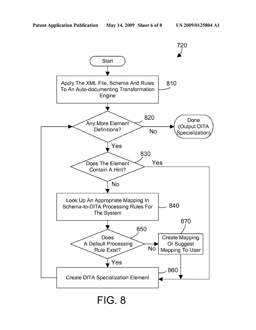 hight resolution of generating schema specific dita specializations during generic schema transformations diagram schematic and image 07