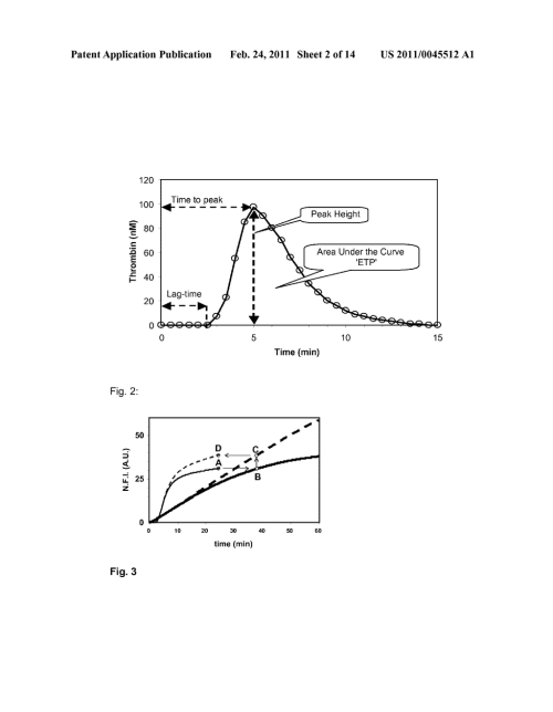 small resolution of time course measurement of enzymatic activity corrected for impacts of disturbances relating to the reaction of the enzyme with a substrate diagram