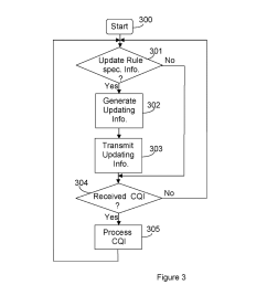 method apparatus and network node for applying conditional cqi reporting diagram schematic and image 03 [ 1024 x 1320 Pixel ]
