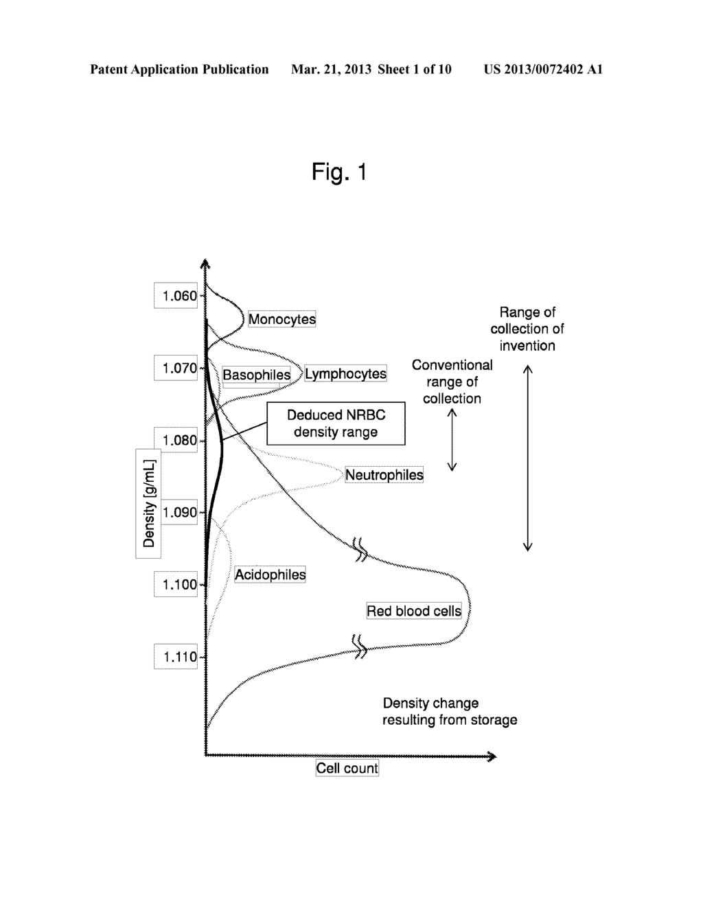 hight resolution of method for collecting nucleated red blood cells via density gradient centrifugation utilizing changes in blood cell density diagram schematic and image