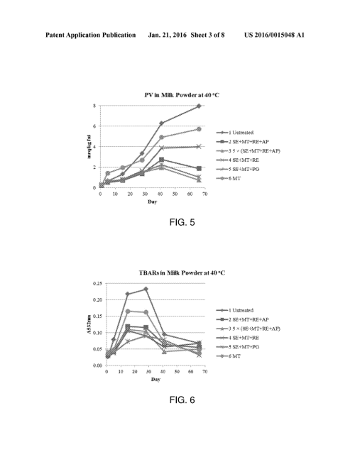 small resolution of ingredients for delaying milk fat oxidation diagram schematic and image 04