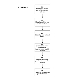 combining real time labor market data with career interest recommendations for optimal career selection diagram schematic and image 03 [ 1024 x 1320 Pixel ]