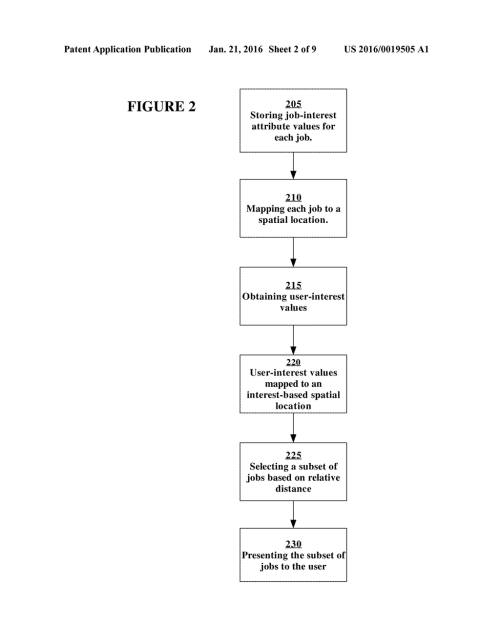 small resolution of combining real time labor market data with career interest recommendations for optimal career selection diagram schematic and image 03