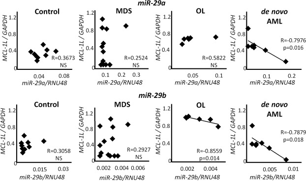 References in Role of microRNA-29b in myelodysplastic