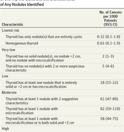 table 6 risk of thyroid cancer based on appearance of thyroid gland and characteristics of any nodules identified ultrasound fna techniques [ 814 x 1005 Pixel ]