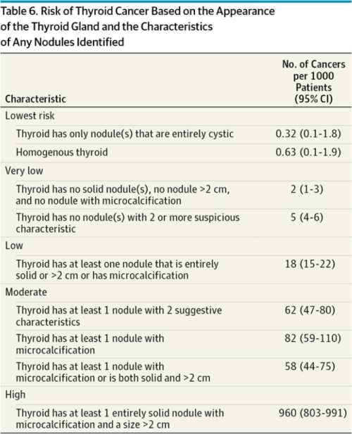 small resolution of table 6 risk of thyroid cancer based on appearance of thyroid gland and characteristics of any nodules identified ultrasound fna techniques