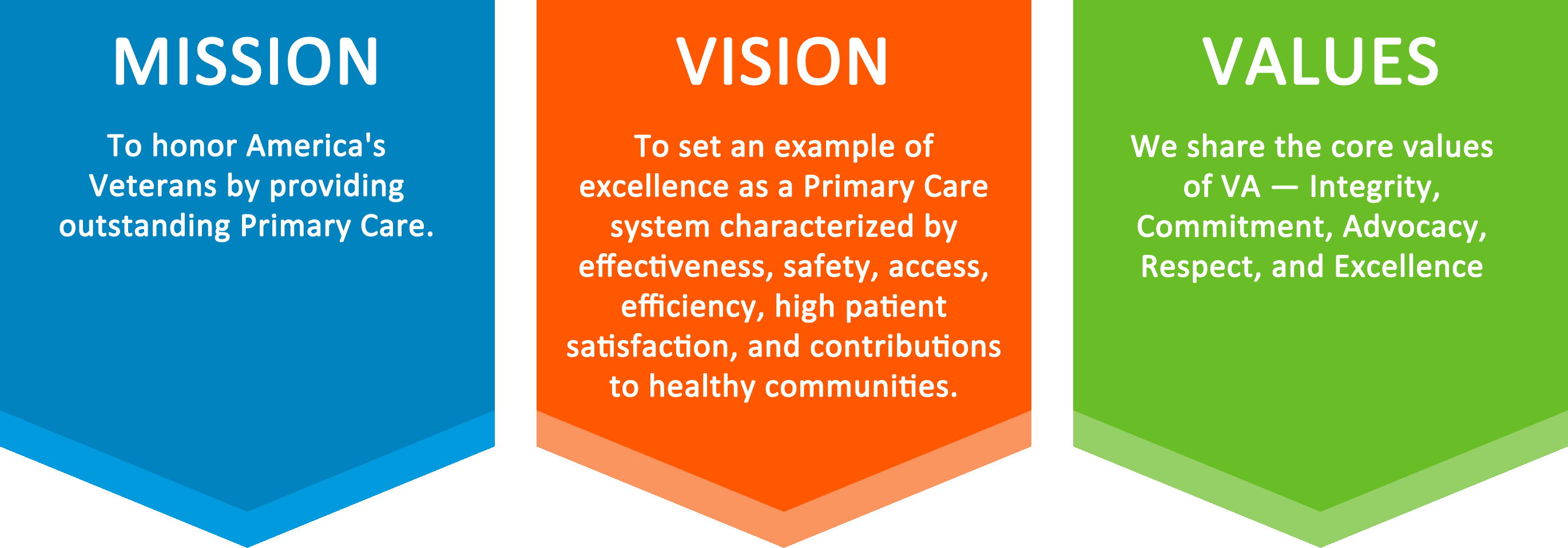 Primary Care Patient Care Services