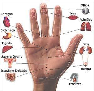 1 reflexologia - Massagem nas mãos