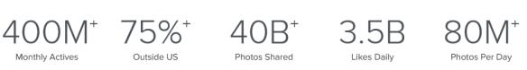 Cijfers gebruik Instagram. Bron: Instagram.com, 5 oktober 2015
