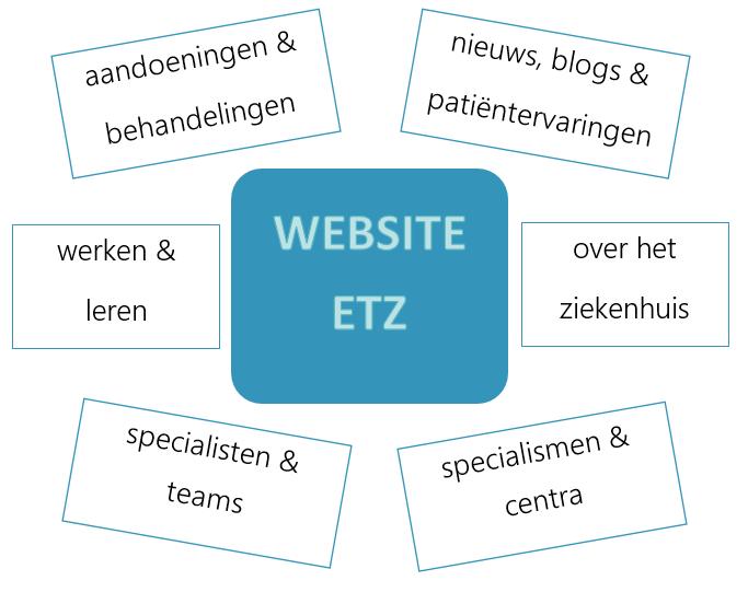 Contenttypen website Elisabeth-TweeSteden Ziekenhuis